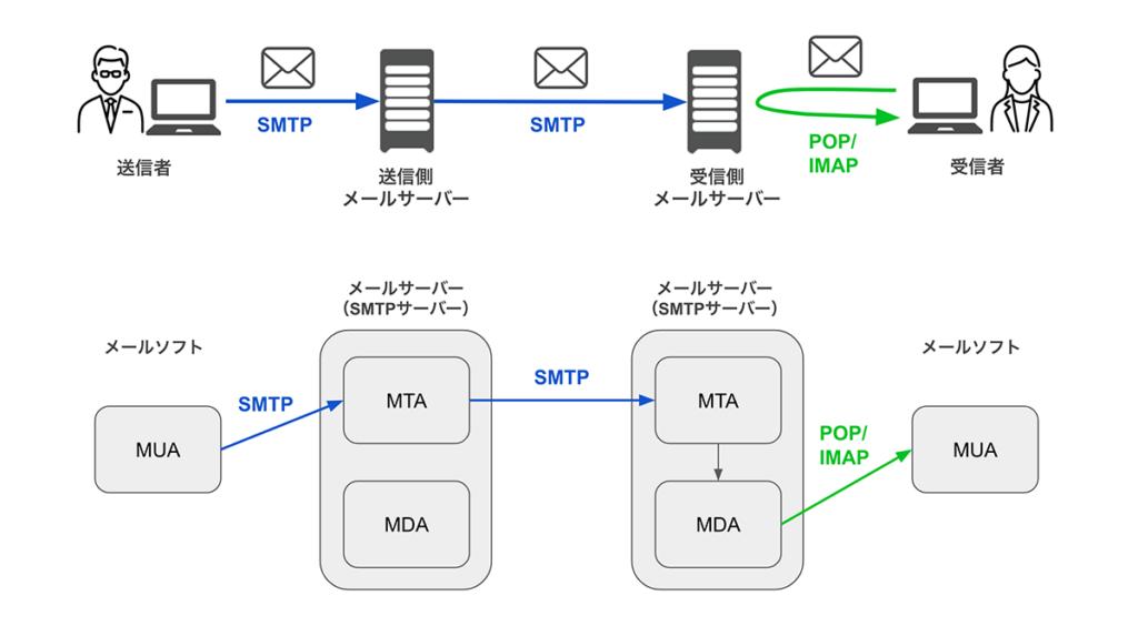 MUA・MTA・MDAの説明図