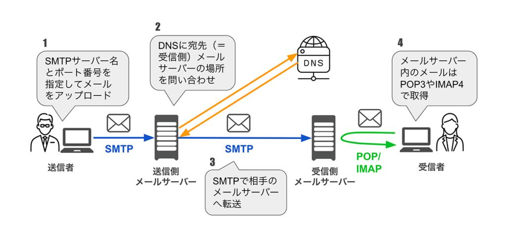 メールが送信されてから受信者に届くまでの順序の図解